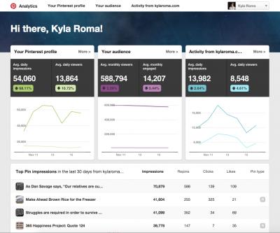 Kyla Roma Pinterest Analytics